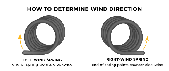 spring wind direction graphic