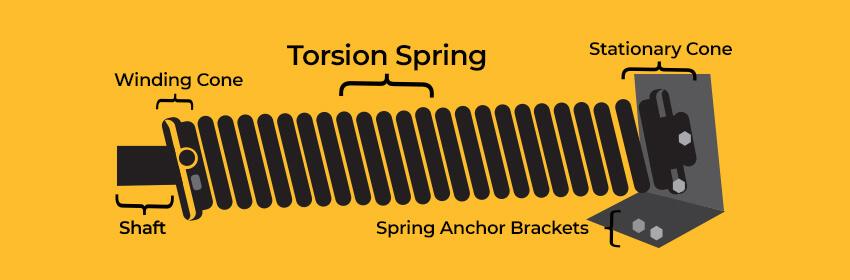 diagram of garage door torsion spring